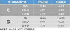 彩电市场 万元以上高端产品逆势增长
