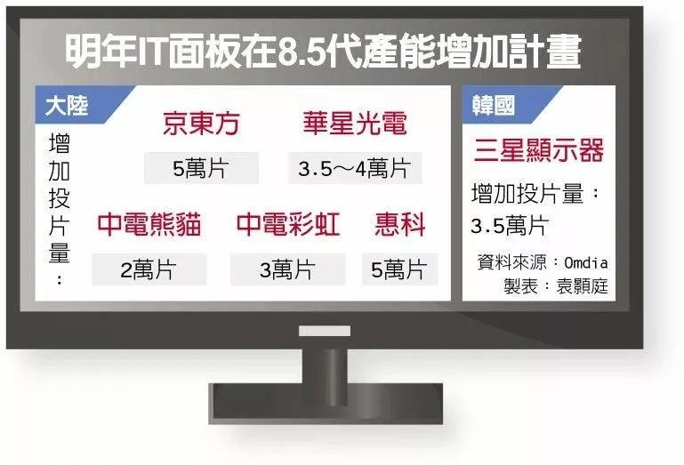 厉害了,2021年中国大陆面板厂将新增
