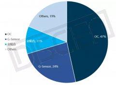 商显趋势 | 智慧黑板市场发展迅猛,2021年会有哪些方