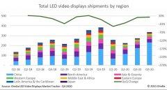 商显数据 | 全球LED显示屏市场2020年