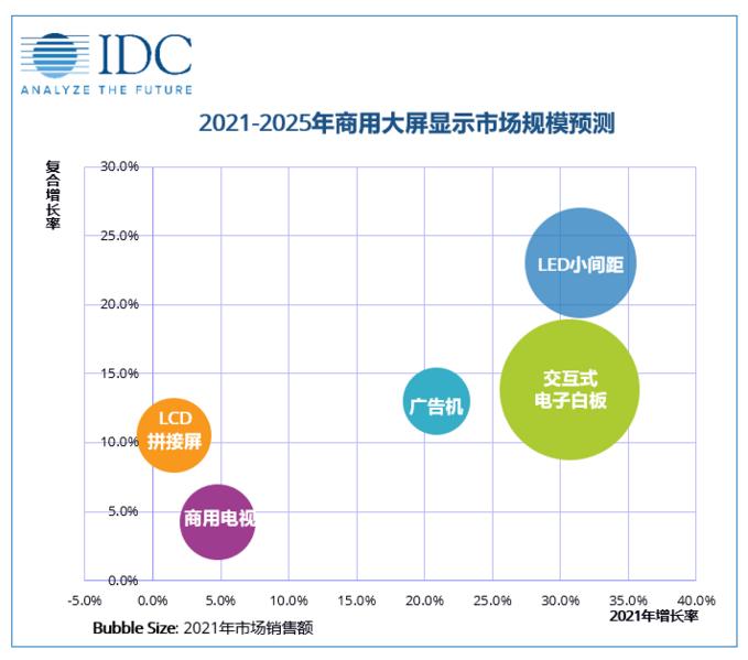 商显市场 | 2021年中国商用显示大屏市