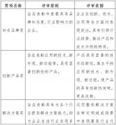 重磅通知|关于第13届中国商用显示品牌价值与创新应用